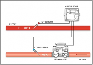 Typical Thermal Meter Installation