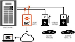 How EV charge station metering works