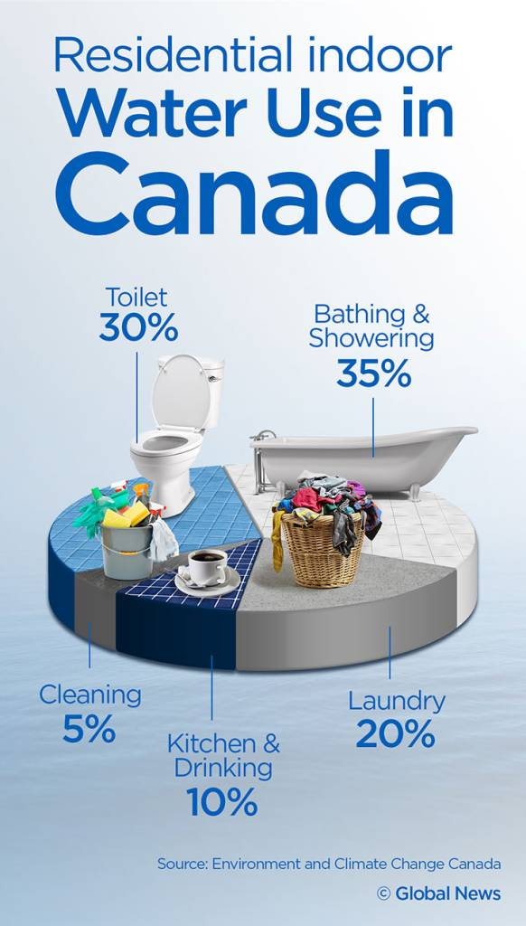 Residential Water Use Canada