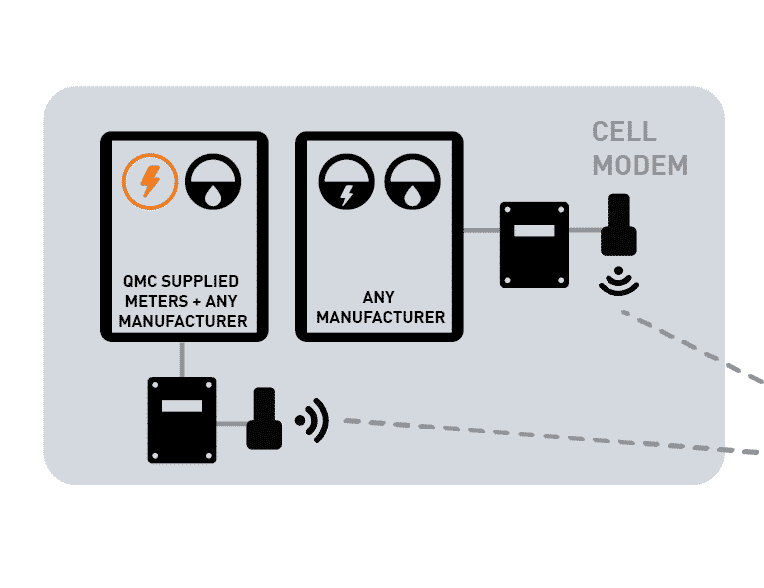 Diagram of how a wireless solution would work on an institutional site, where building meter data is sent wirelessly to an energy management platform like MeterConnex