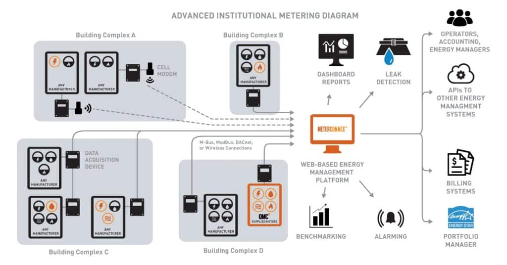 Diagram of how QMC's Advanced Institutional Metering works