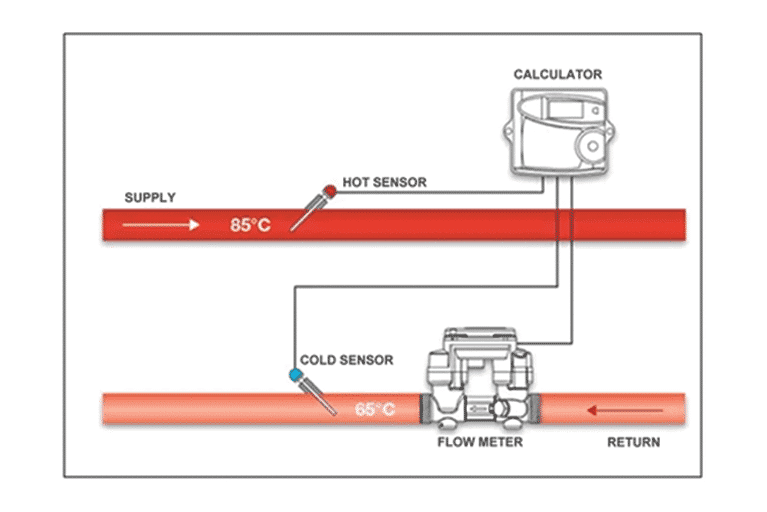 Diagram of how a thermal calculator works with a flow meter