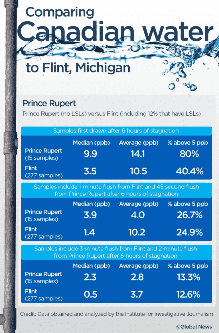 Comparing Canadian water to Flint Michigan waters for contamination