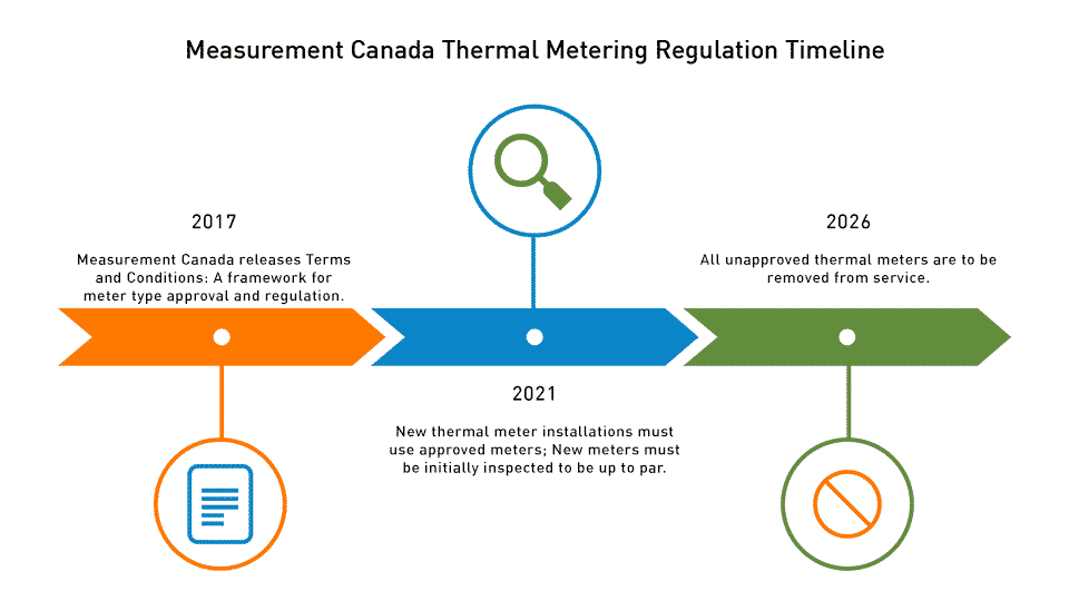 Timeline of thermal meter regulation from Measurement Canada